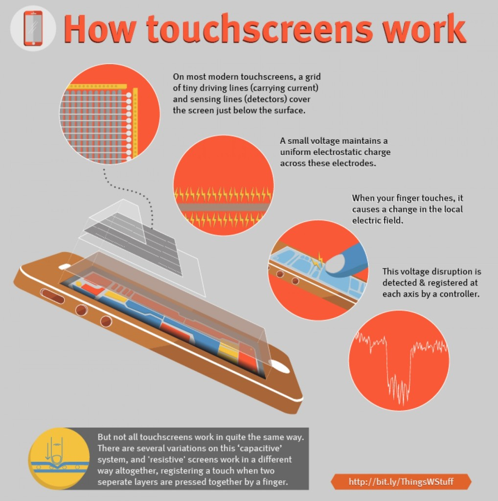 how-touchscreens-work_54ad3b4877a20_w1500